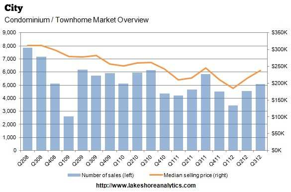 A double-digit increase in the city's condo market