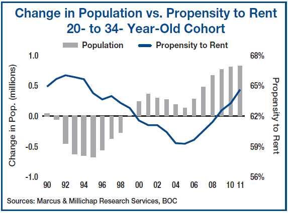 Demographics driving rents higher, vacancies lower