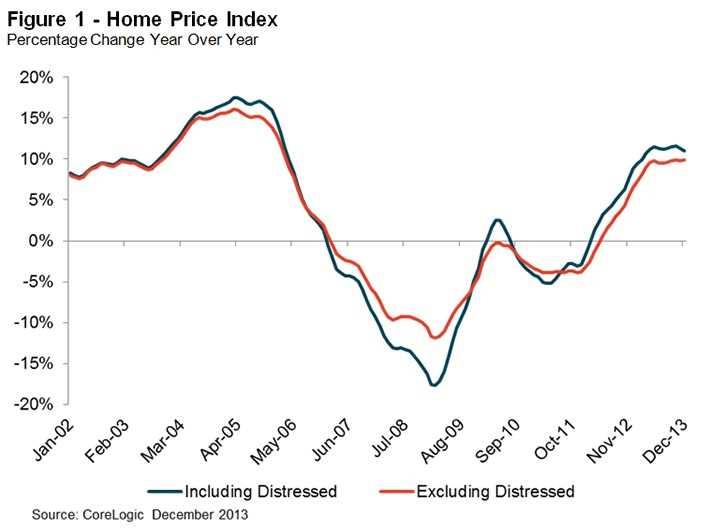 CoreLogic reports Chicago-area home price surge