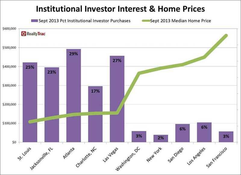 Institutional investors active in Chicago metro home market