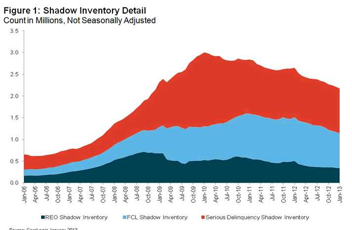 Shadow inventory down 28 percent from 2010 peak