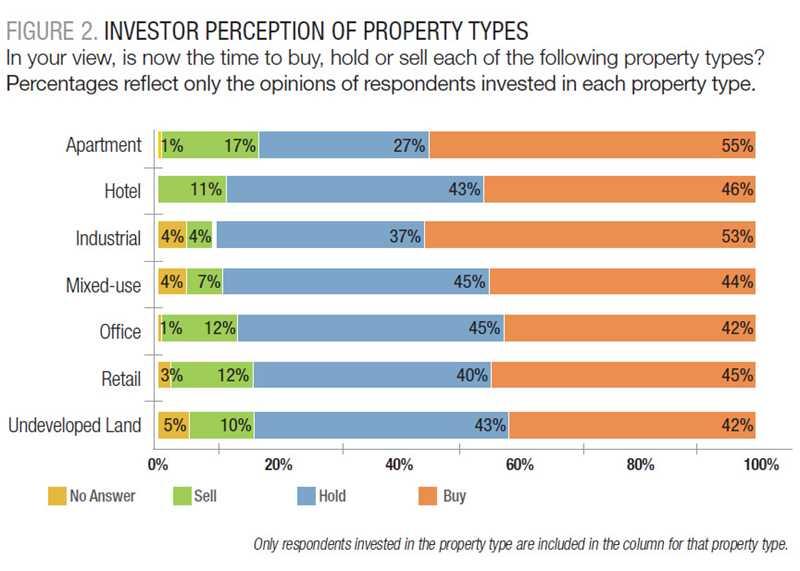 Investors bullish on apartments