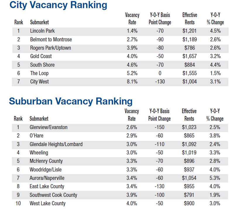 Lincoln Park has lowest apartment vacancy rate, highest rent increases