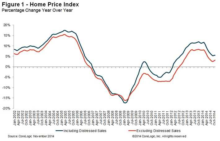 Chicago-area home prices up 3.8% year-over-year