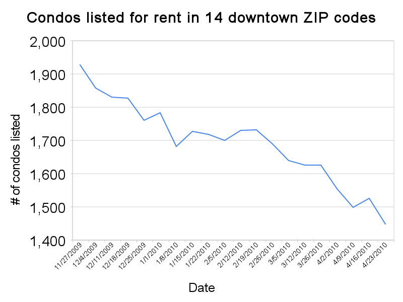 Why is the downtown condo rental inventory drying up?