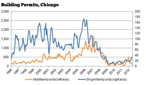 Housing starts rise nationally, but Chicago permit data shows little activity
