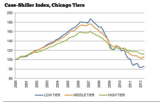 Pain might be ending for Chicago's lowest Case-Shiller tier