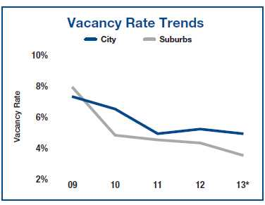 Chicago vacancy rates drop, rents rise per Marcus & Millichap