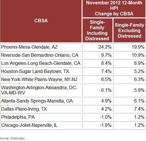 CoreLogic Home Price Index ranks Chicago worst of 10 largest metros
