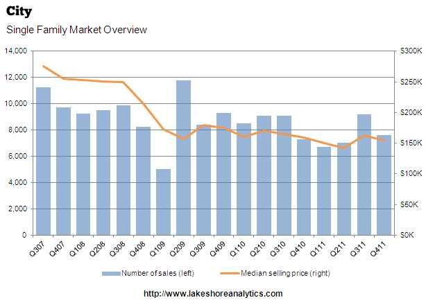 Median Chicago housing prices fall further in 2011