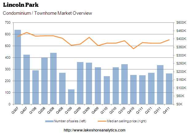 Two straight lines in Chicago housing report