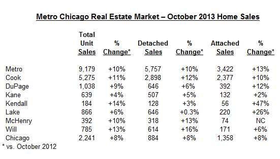 Median Chicago condo sales price soars 24% year-over-year