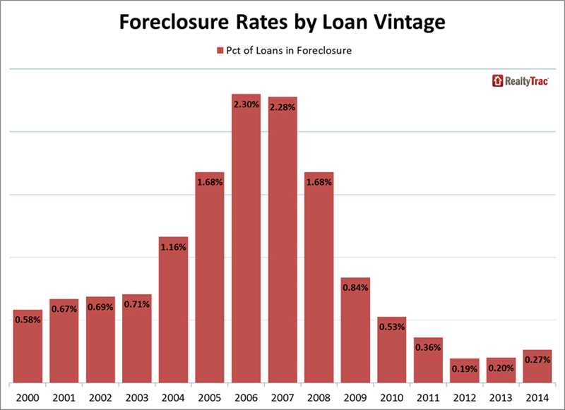 Chicago's foreclosure rate 4th highest among top 20 metro areas