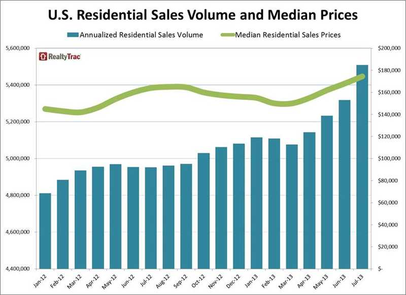 Chicago sales up 27%, median price up 10% year-over-year