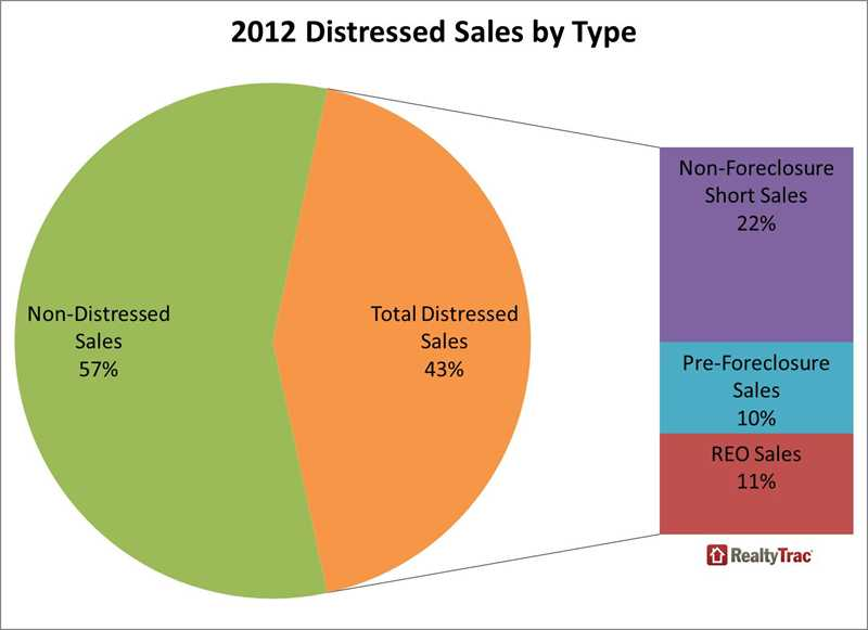 Foreclosures, short sales were 43 percent of 2012 US sales