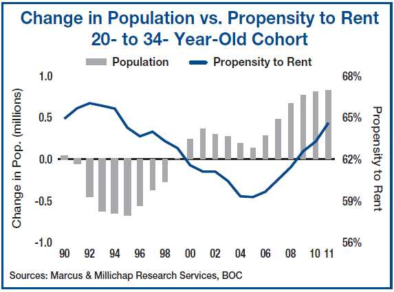 Demographics driving rents higher, vacancies lower