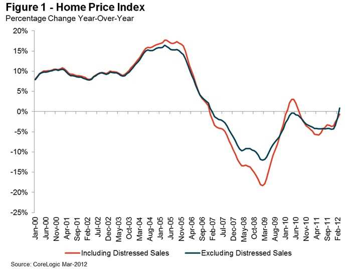 CoreLogic reports Chicago home prices down, national prices up