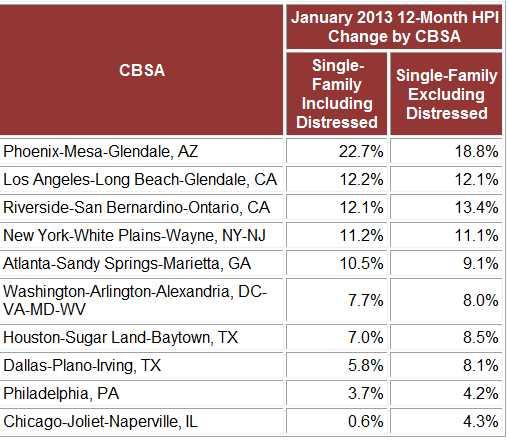 Chicago, Illinois poor performers on CoreLogic Home Price Index