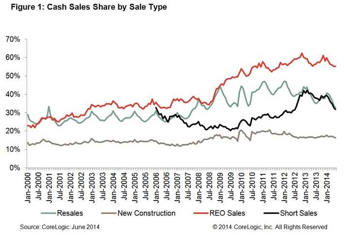 Cash sales fall to a third of the home market