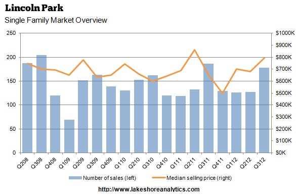 Lincoln Park takes downturn in stride