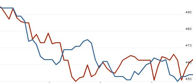 List vs. sale: charting trends in three Chicago neighborhoods
