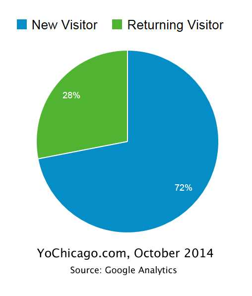 YoChicago's October, 2014 audience reach