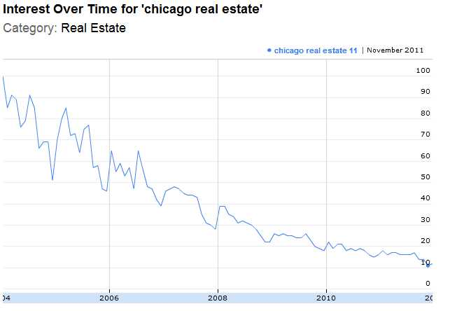 Chicago real estate searches hit historic low at Google