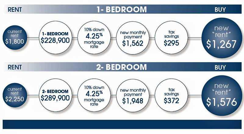 1345 Wabash condos will help you burst the rent bubble