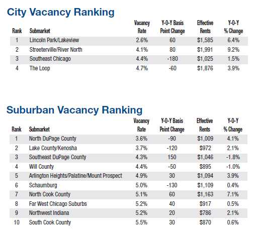 Higher rents, lower vacancies forecast for Chicago