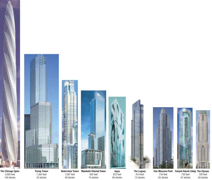 Size matters: Luxury rises with building heights on Chicago's soaring skyline