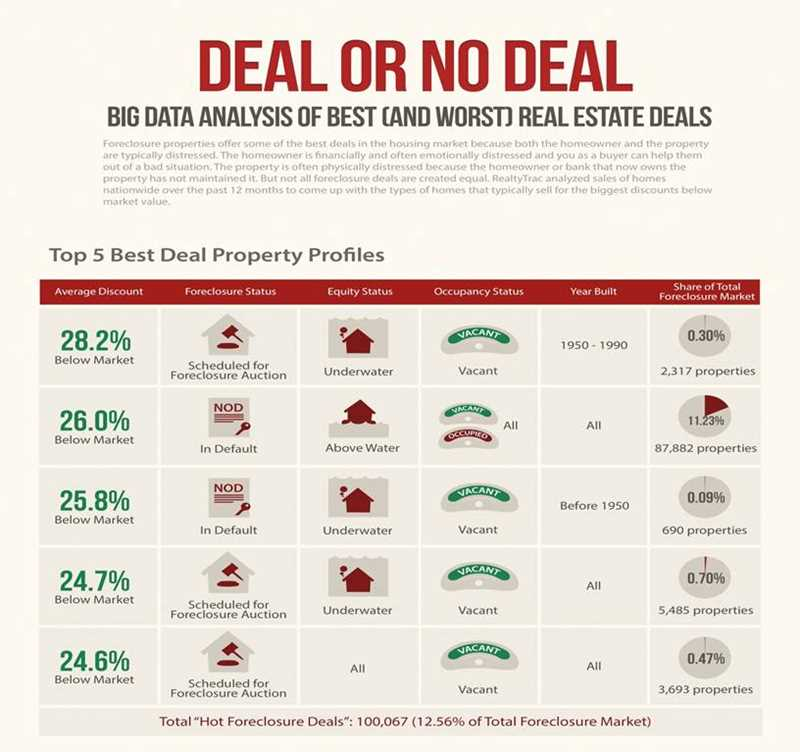 Profiling homes that sell at a deep discount or at a premium