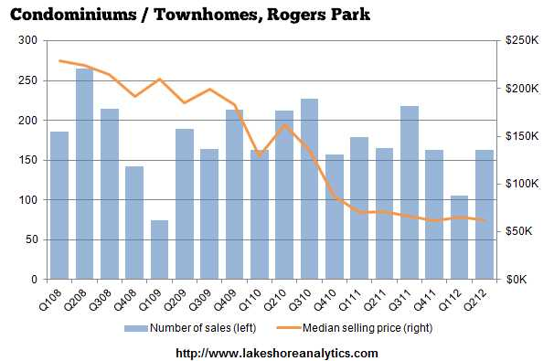 Rogers Park condos continue their long slide along the bottom