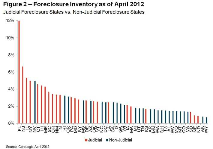 Chicago has fourth-highest foreclosure inventory in nation