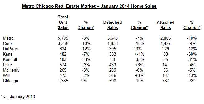 January home sales slumped, prices rose in Chicago metro