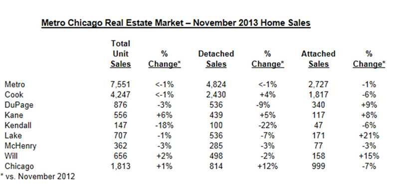 Metro Chicago home prices continued to rise in November