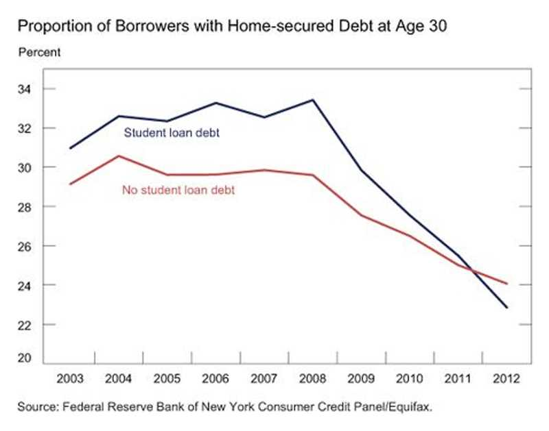 Student loans –the end of homeownership?