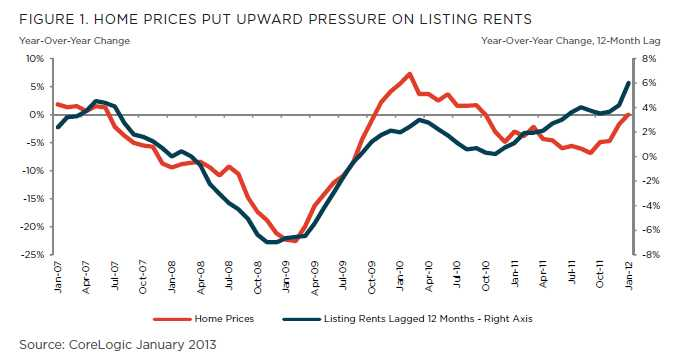 CoreLogic – Rising home prices put upward pressure on rents