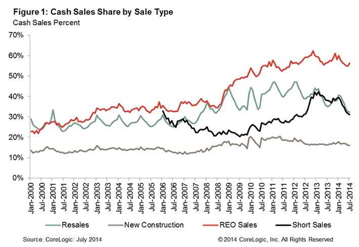 Percentage of home sales for cash continues to fall