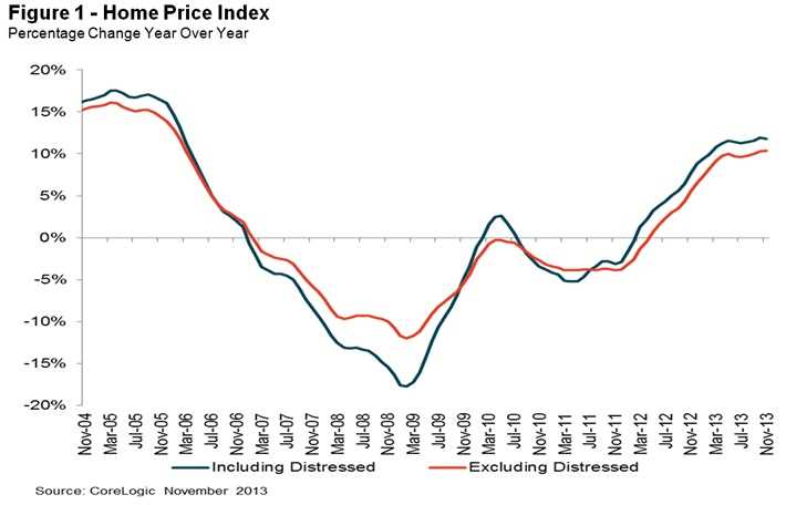 Chicago-area home prices up 12.4% year-over-year
