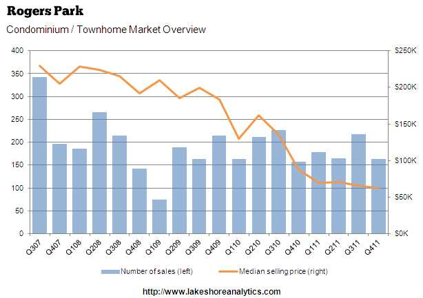 Home prices headed in the right direction – down