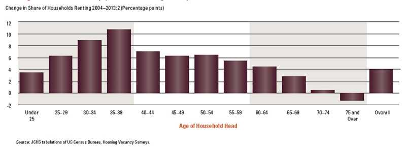 The outlook for rental housing