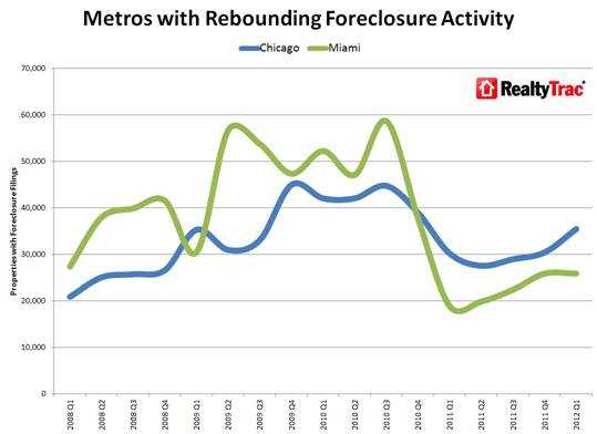 RealtyTrac: Chicago leads the nation in loan defaults, REO properties