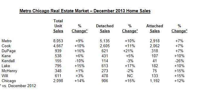 Chicago-area sales, prices rise in December