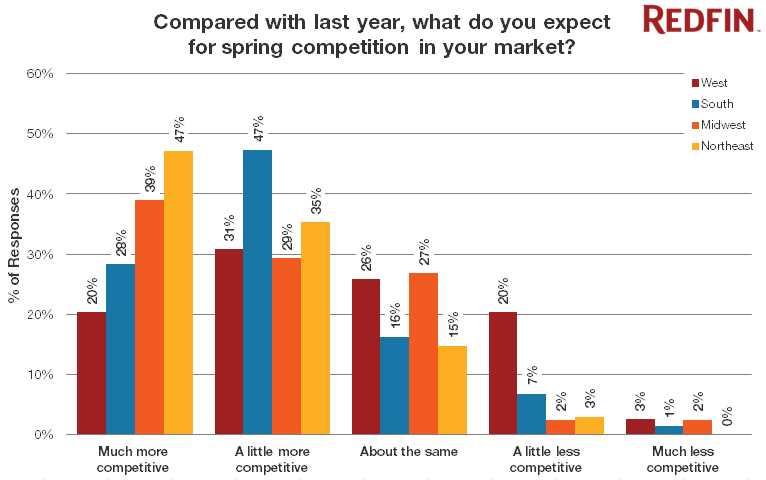 Redfin agents predict a competitive market